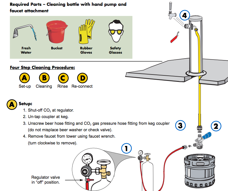 How to Clean Beer Lines? Free Instructions Haier Beer Dispenser Wiring Diagram on
