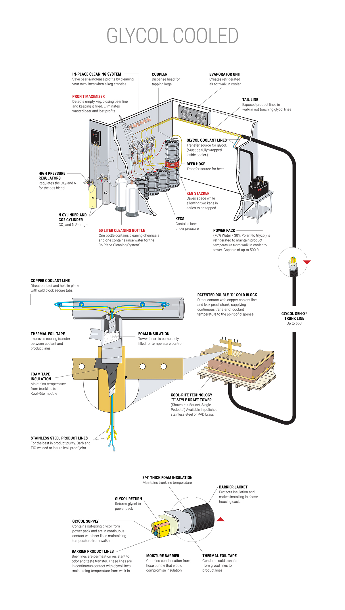 micro matic chiller wiring diagram wiring diagramdraft beer systemsmicro matic chiller wiring diagram 2