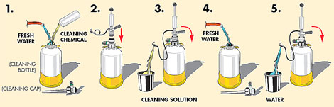 micromatic beer line cleaner instructions
